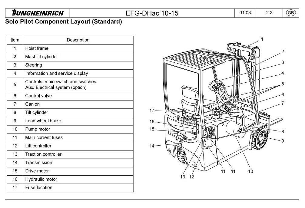 Jungheinrich Electric Lift Truck Type EFG 110, EFG 110K,  EFG 113, EFG 115 Workshop Service Manual