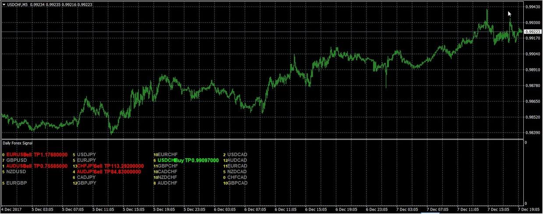 Daily Forex Signal Indicator  BINARY OPTIONS/FOREX INDICATOR MT4