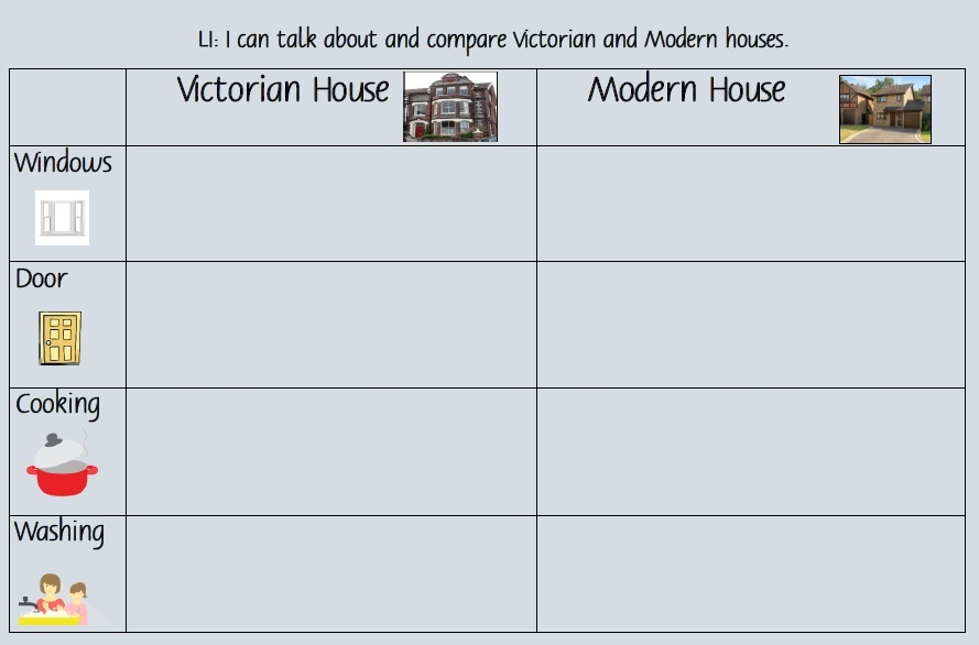 VICTORIAN HOUSE ACTIVITY SHEETS X 2 ACTIVITIES