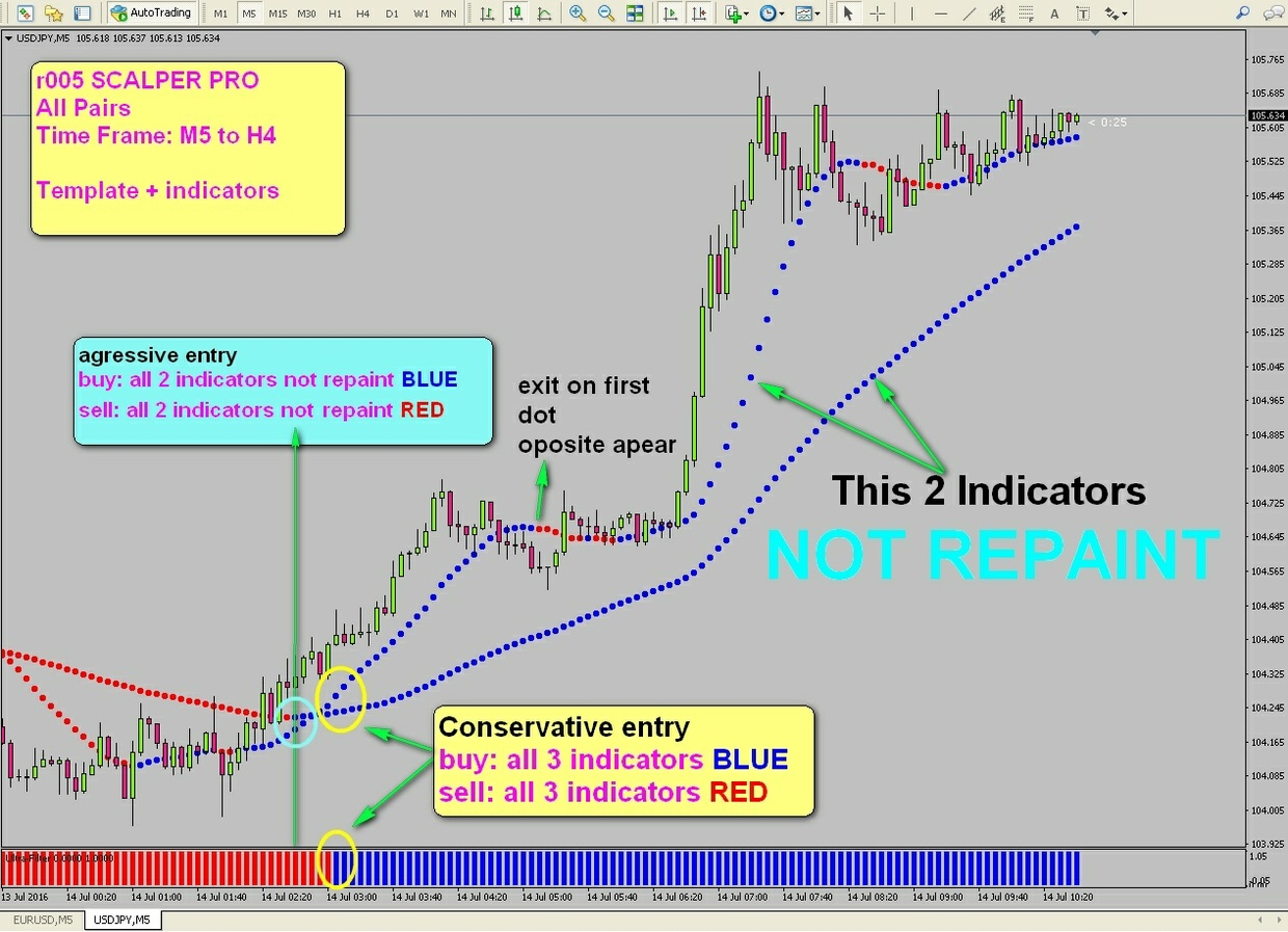 r005 SCALPER PRO no repaint System indicator Metatrader 4