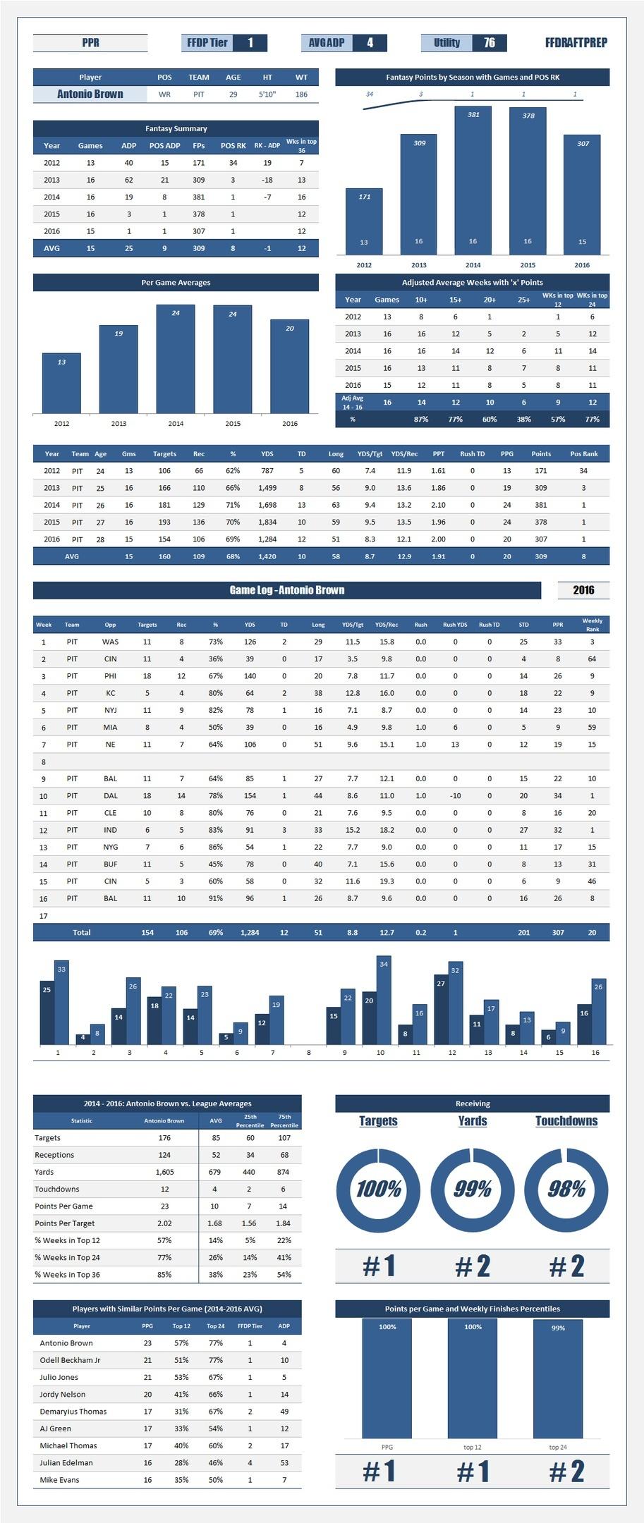 2017 FFDraftPrep Research Tool