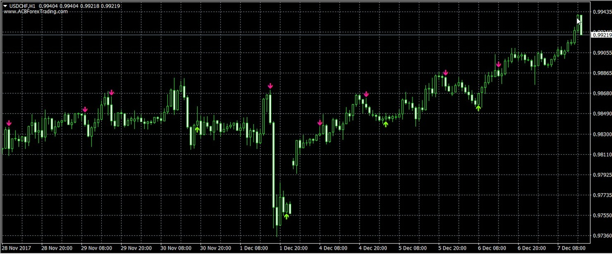 Stochastic Buy Sell Arrows with Alert Indicator for MetaTrader 4 Platform MT4