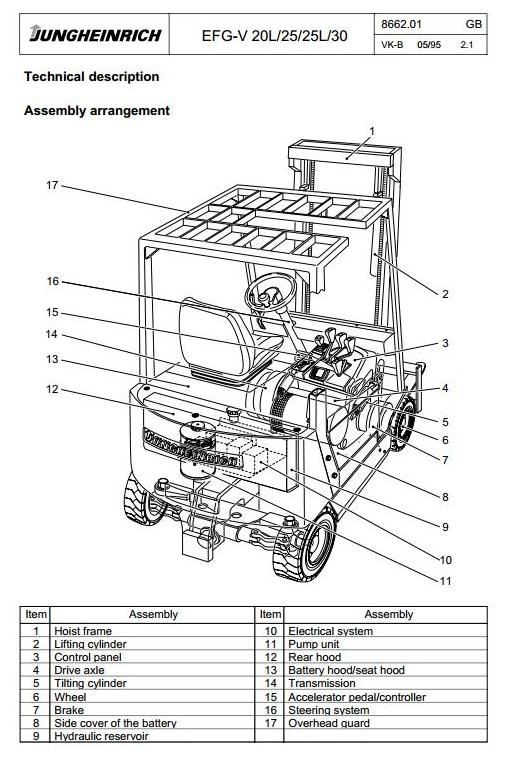 Jungheinrich Electric Lift Truck EFG-V20L, EFG-V25, EFG-V25L, EFG-V30 Workshop Service Manual