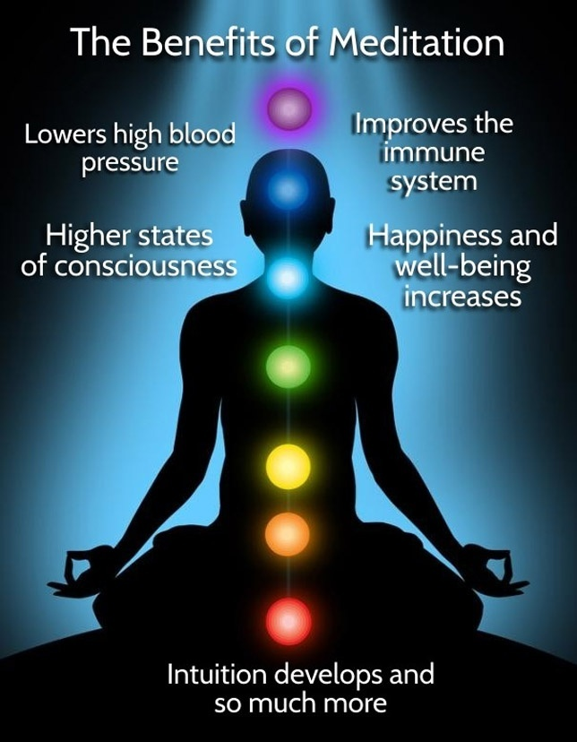 Techniques Of Meditation Part 2