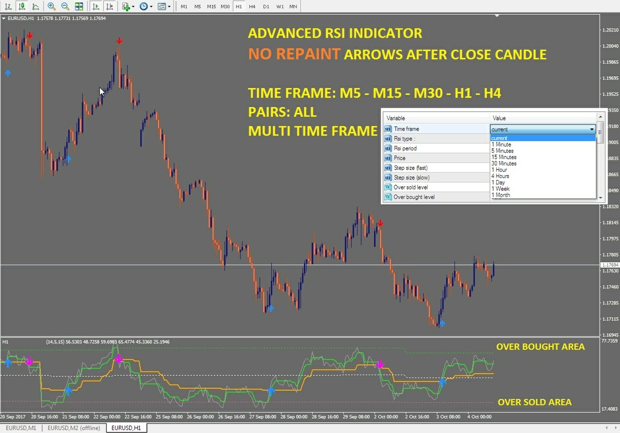 r077 ADVANCED RSI no Repaint system indicator Metatrader 4
