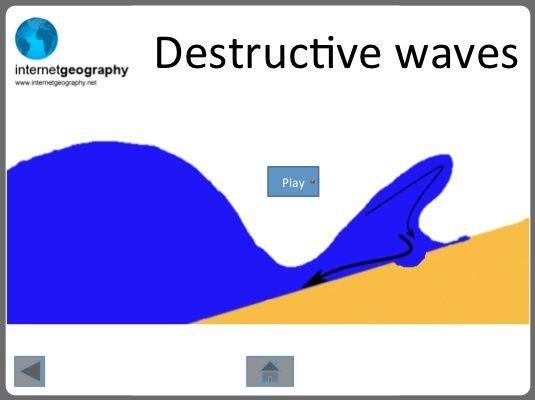 Coasts - Waves