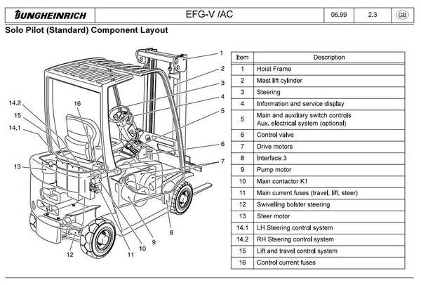 Jungheinrich Electric Lift Truck  EFG 316(K) AC, EFG 318(K) AC, EFG 320 AC  Workshop Service Manual