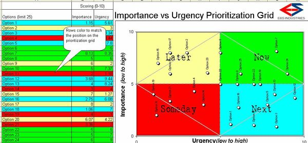 Importance vs. Urgency Prioritization Grid Template