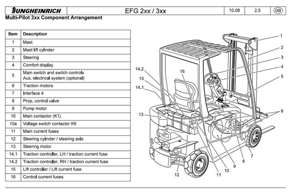 Jungheinrich Electric Lift Truck  EFG 316, EFG 318, EFG 320 (08.2004-12.2008) Workshop Manual