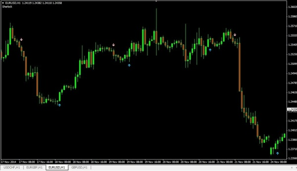 Best Buy/Sell Signal Indicator for Mt4 Forex, HIGHLY PROFITABLE