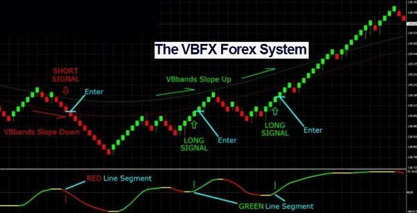 VBFX Forex Renko System MANUAL TRADING SYSTEM MT4