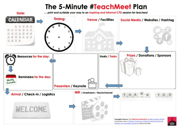 The 5-Minute TeachMeet Plan by @TeacherToolkit