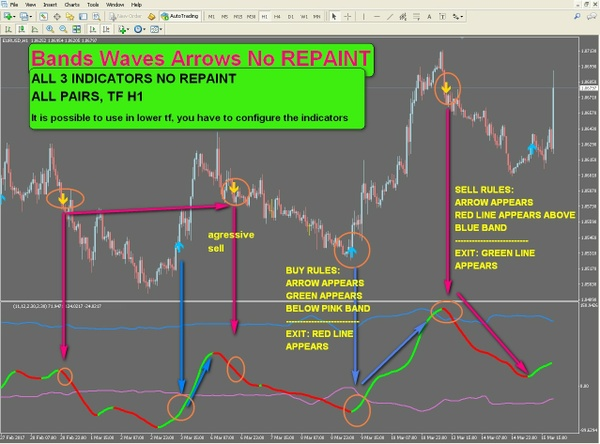 r067 BANDS WAVES ARROWS NO REPAINT H1 indicator Metatrader