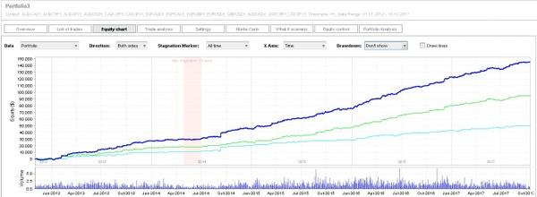 Metatrader 4ソフトウェアを使用してForex市場で取引するための専門アドバイザーのポートフォリオ