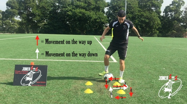 4 cone drill / Figure of 8 / Tutorial