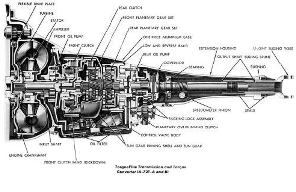 Chrysler Torqueflite Automatic Transmission Overhaul Manual