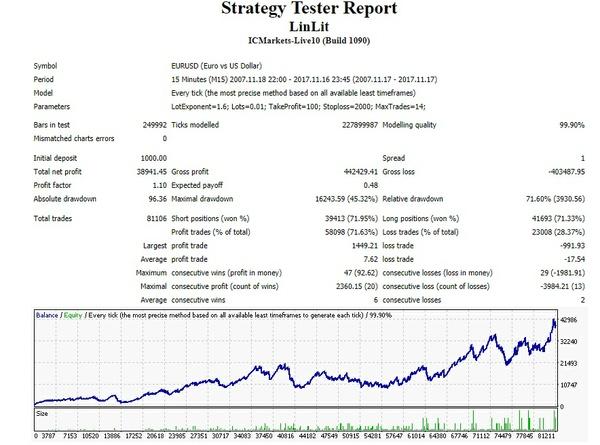 LinLit EA - Best Profitable Forex EA In The World.  Forex Strategy So Far Maximum Profit
