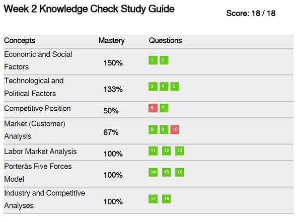 STR 581 Week 2 Knowledge Check Study Guide