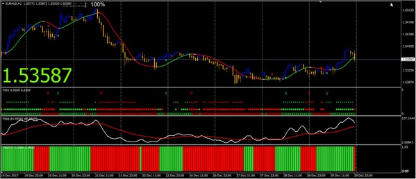 Trend Squeezer - Manually Trade with Trend Indicators FOREX MT4