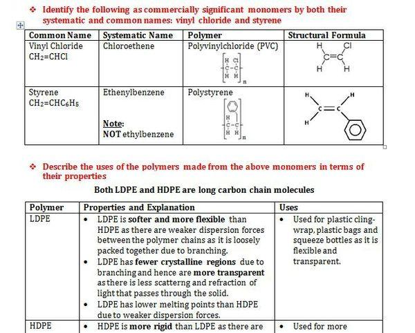 Hsc Chemistry - Module 1
