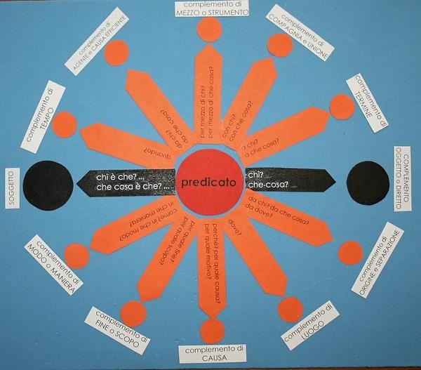 analisi logica Montessori scatola C1b colore