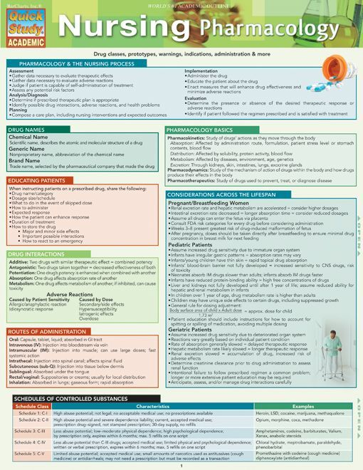 Nursing Pharmacology Quick Review Guide