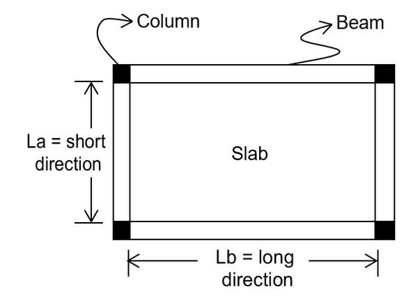 Two-Way Slabs (Beam Slab)