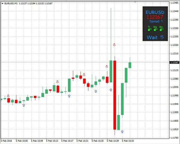 Forex Indicator FXTradeC4NitroD