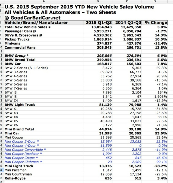 Complete U.S. Vehicle Sales Results By Make & Model - 2015 Q1-Q3 (September 2015 YTD)