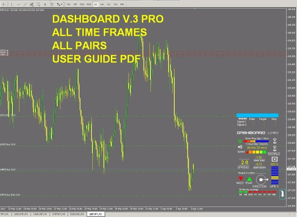 r066 DASHBOARD V3 PRO indicator Metatrader 4