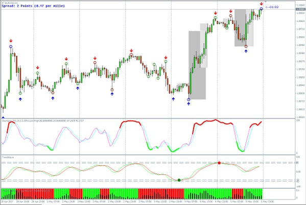 Price Action Trading System with indicators