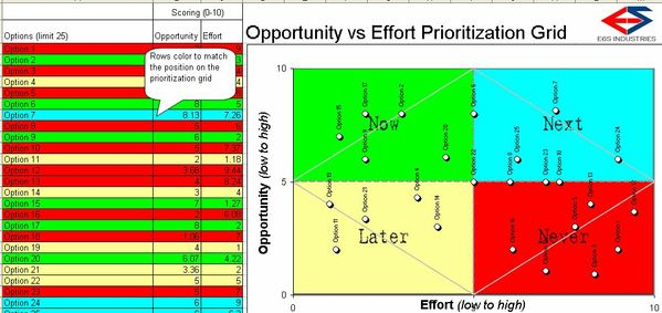 Opportunity vs. Effort Prioritization Grid Template