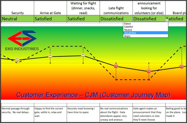 E6S Customer Journey Map (CJM) Template