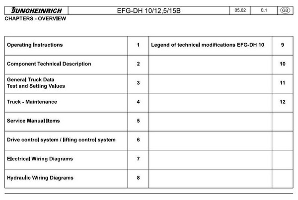 Jungheinrich Electric Forklift Truck EFG-DH Series: 12.5, 15B (05.1996-01.2003) Workshop Manual