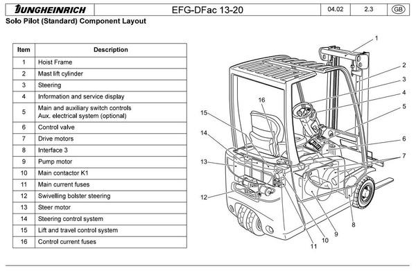 Jungheinrich Electric Lift Truck  EFG DFac 13, DFac 15, DFac 16, DFac 18, DFac 20 Service Manual