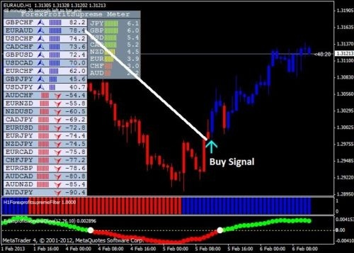 Forex Profit Supreme Trading System MANUAL TRADING SYSTEM