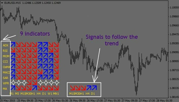 Multi Trend Signal Indicator Forex System MANUAL TRADING SYSTEM MT4