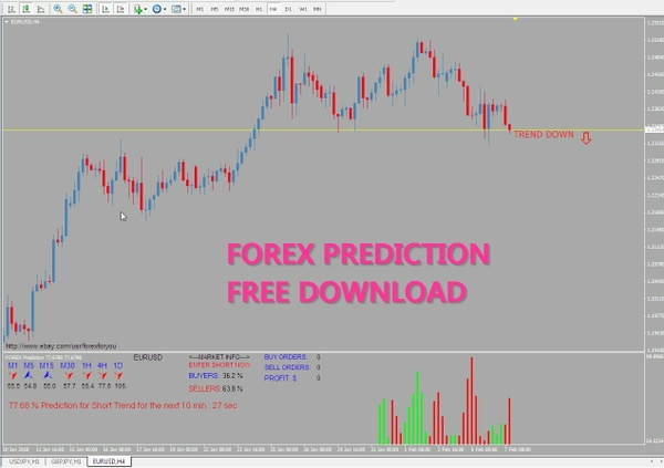 Forex Prediction Free download