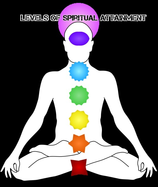 Levels of Spiritual Attainment