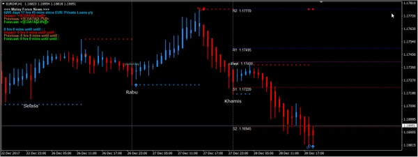 Forex Mega Force Strategy MANUAL TRADING SYSTEM MT4