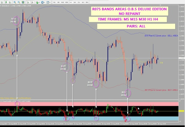 r075 BANDS AREAS O.B.S DELUXE no Repaint indicator Metatrader 4