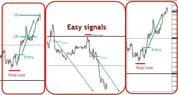 Forex Arcanum easy signals MANUAL TRADING SYSTEM MT4