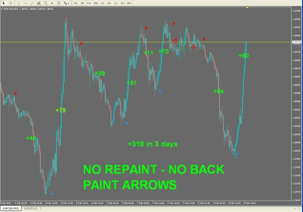 r064 NO REPAINT ARROWS M15 scalping indicator Metatrader 4