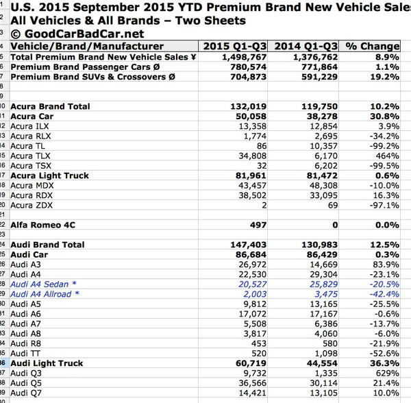 Complete U.S. Premium Brand Vehicle Sales Results By Make & Model - 2015 Q1-Q3 (September 2015 YTD)