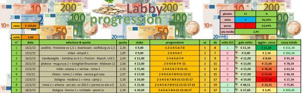 Labby Progression