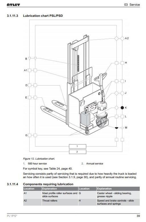 Atlet Low Lifter, Stacker PLE 180, PLL 145 / 180 / 200, PSD 125, PSD 160, PSL 125 Service Manual