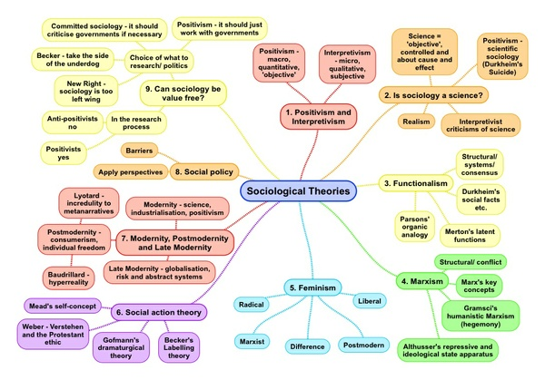 Theory and Methods Mind Maps for A Level Sociology