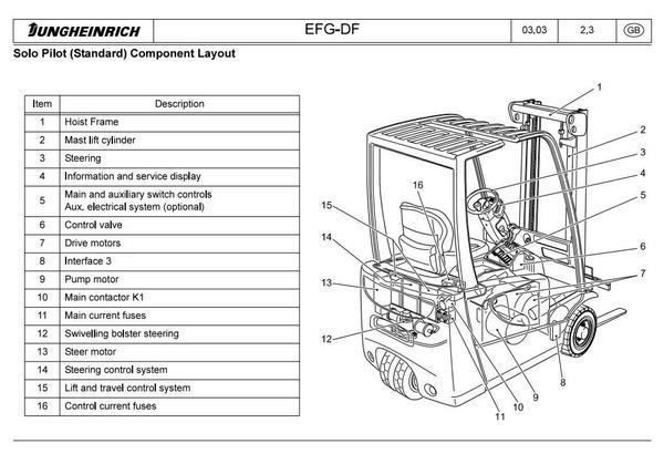 Jungheinrich Electric Truck EFG-DF/DC Series: 213-220 dc; DF 13-DF 20 Workshop Service Manual