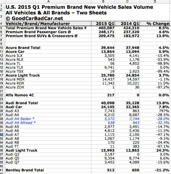 Complete U.S. Premium Brand Vehicle Sales Results By Make & Model - 2015 Q1 (March 2015 YTD)