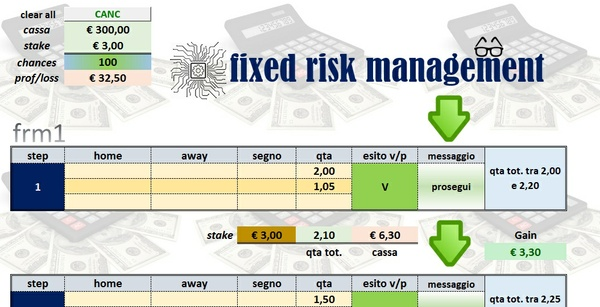Fixed Risk Management